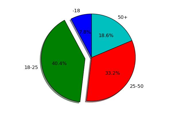 différence histogramme et diagramme en barre